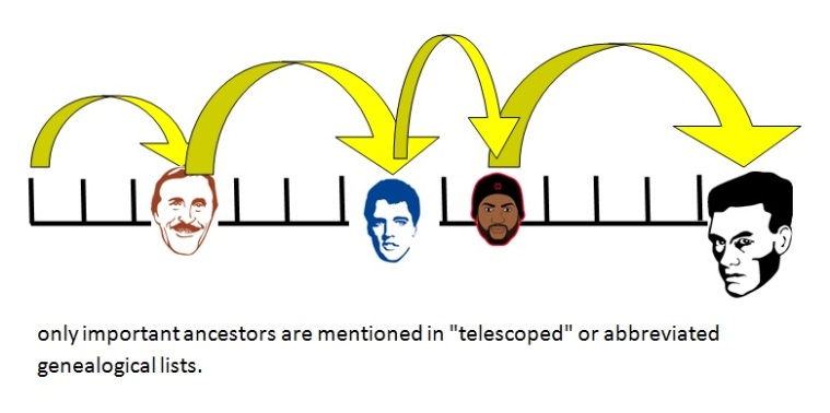 telescopegenealogy