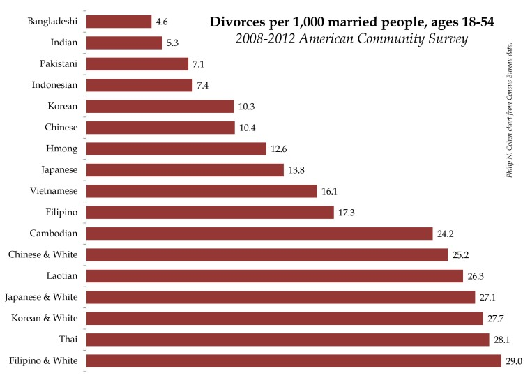 asian divorce rates 08-12.xlsx