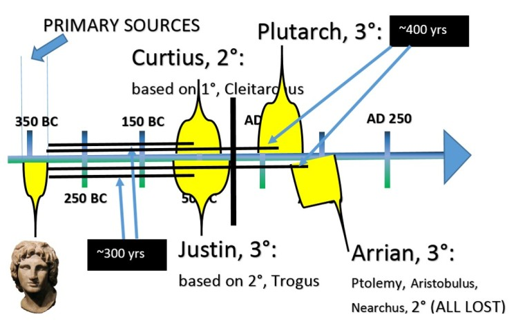 historical sources figure 2